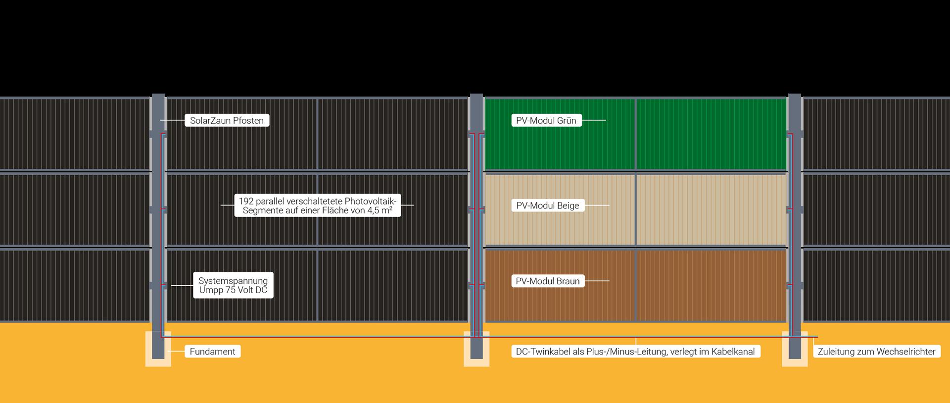 Die einzelnen Komponenten des SolarZaun Solar Zaun